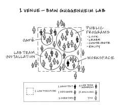 Diagram illustrating one cycle of the BMW Guggenheim Lab, © 2010 The Solomon R. Guggenheim Foundation, New York (05/2011)