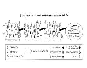 Diagram illustrating one venue of the BMW Guggenheim Lab, © 2010 The Solomon R. Guggenheim Foundation, New York (05/2011)