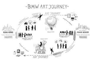 Diagram illustrating one cycle of the BMW Art Journey (05/2015)
