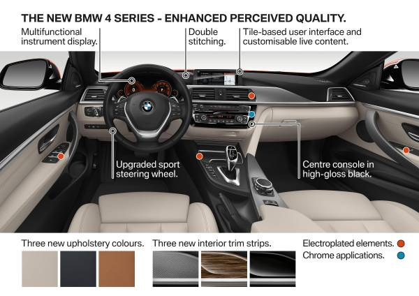 The new BMW 4 Series, Highlights (01/2017).