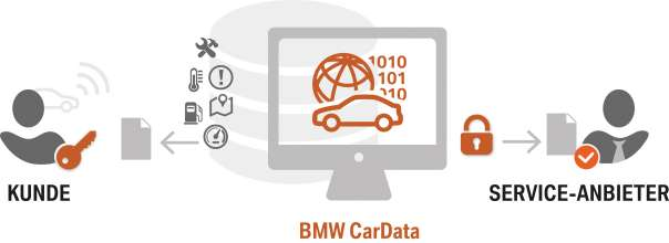 BMW Group launches BMW CarData: new and innovative services