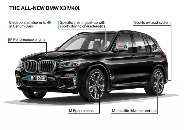 The New BMW X3   Technical Highlights (06/2017).