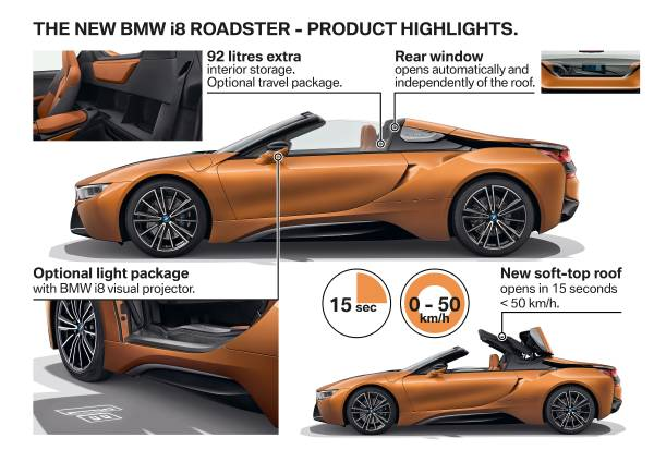 The New BMW I8 Roadster   Product Highlights. (11/2017)