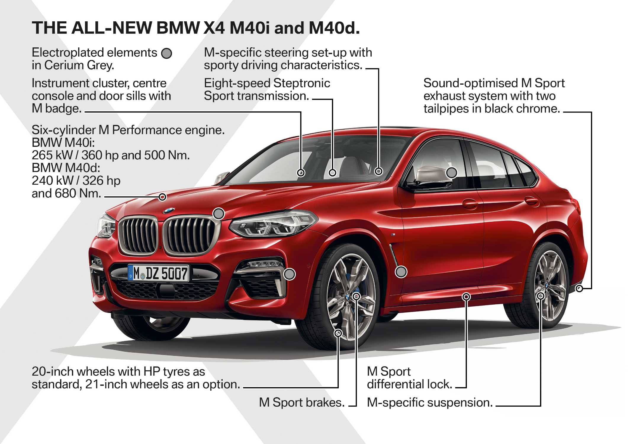 The new BMW X4 - Highlights (02/2018).