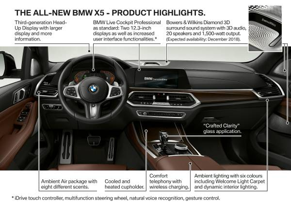 The all-new BMW X5: The Prestige SAV with the most innovative