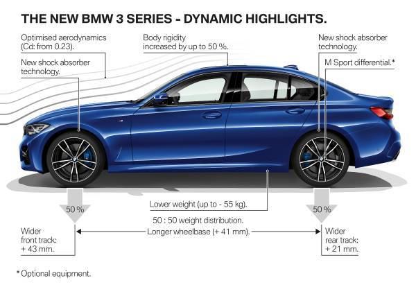 The all-new BMW 3 Series Sedan - Product highlights (10/2018).