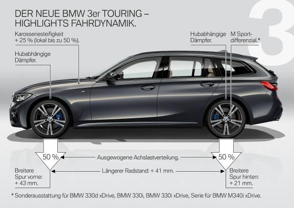Der neue BMW 3er Touring – Produkthighlights (06/2019).