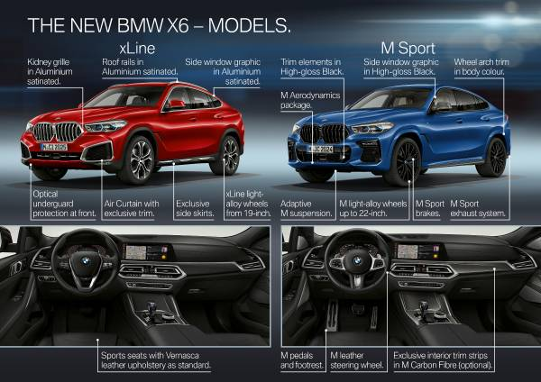 The all-new BMW X6 – Highlights (07/2019).