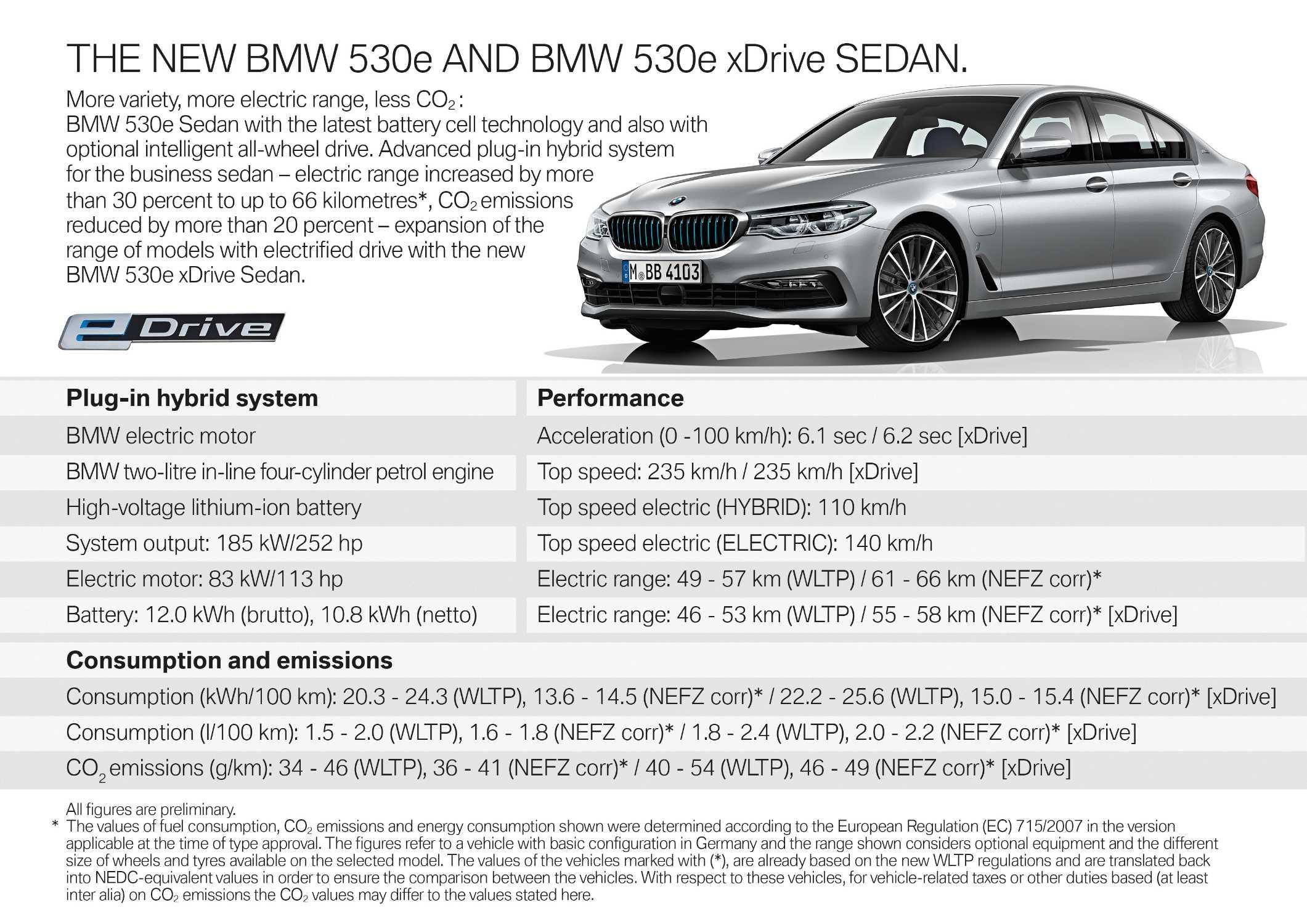 The new BMW 530e Sedan (08/2019).
