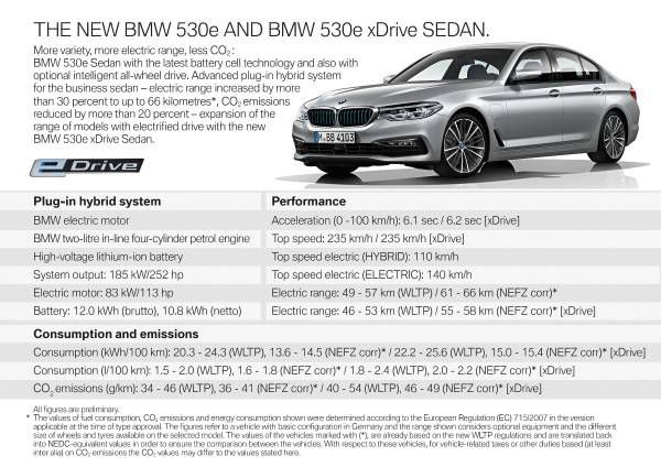 More variety, more electric range, less CO2: BMW 530e Sedan