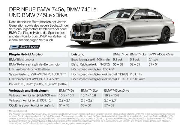 Der neue BMW 745e, 745Le und 745Le xDrive (10/2019).