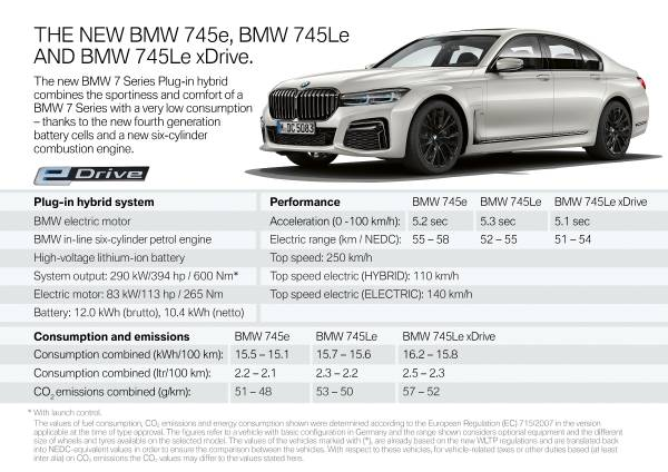 The new BMW 745e, 745Le and 745Le xDrive (10/2019).