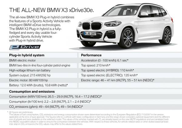 The new BMW X3 xDrive30e (10/2019).