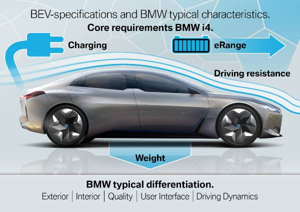 Core requirements of the BMW i4 (11/2019)