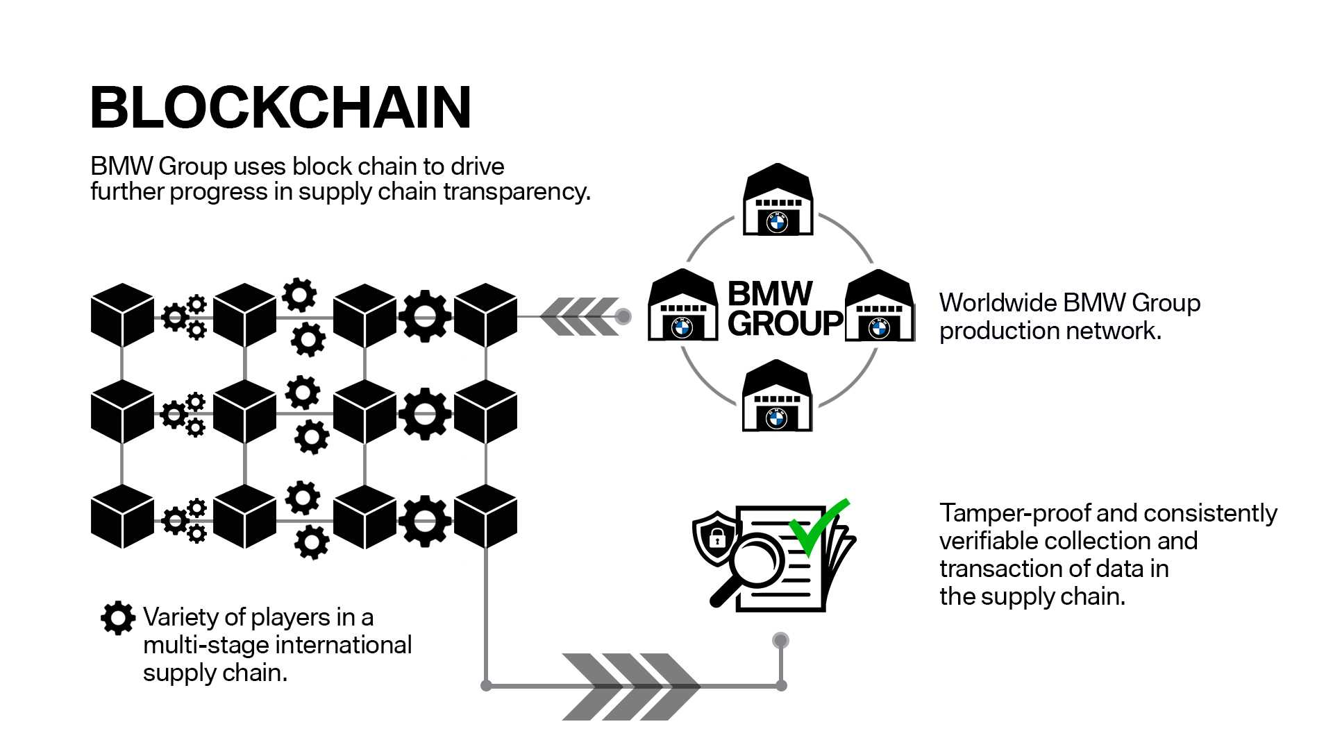 Advantages of Blockchain in Supply Chain