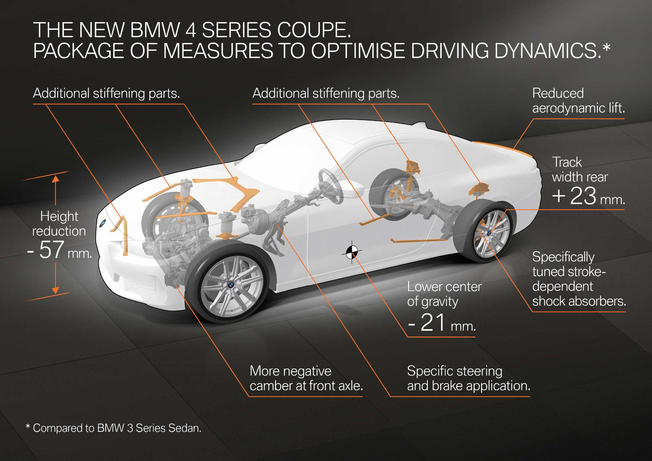 The new BMW 4 Series Coupe. Package of measures to optimise driving dynamics (04/2020).