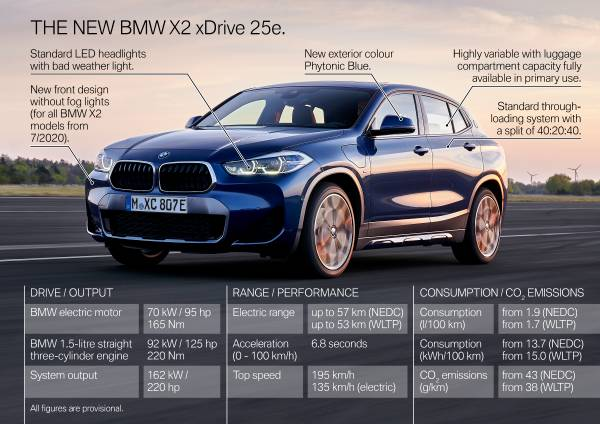 The new BMW X2 xDrive25e - Highlights (05/2020).