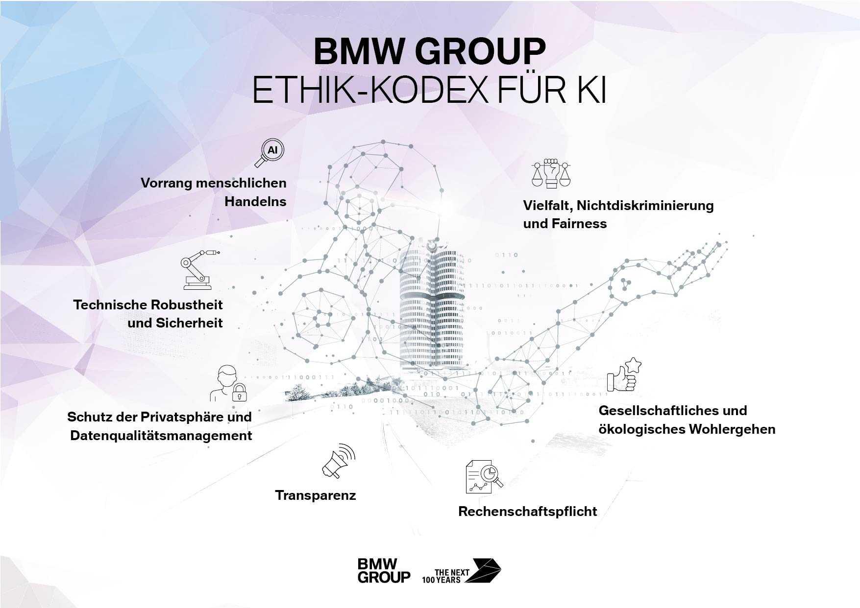 Sieben Grundsätze für KI bei der BMW Group. (10/2020)