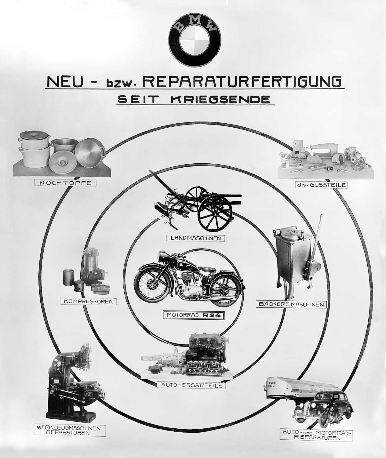Poster with BMW emergency products and first vehicles after 1945 (11/2020)