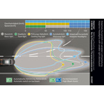 Adaptive Headlights with variable light distribution (06/2007)