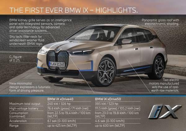 BMW iX - Highlights, power-graph, recuperation-graph, charging-graph.